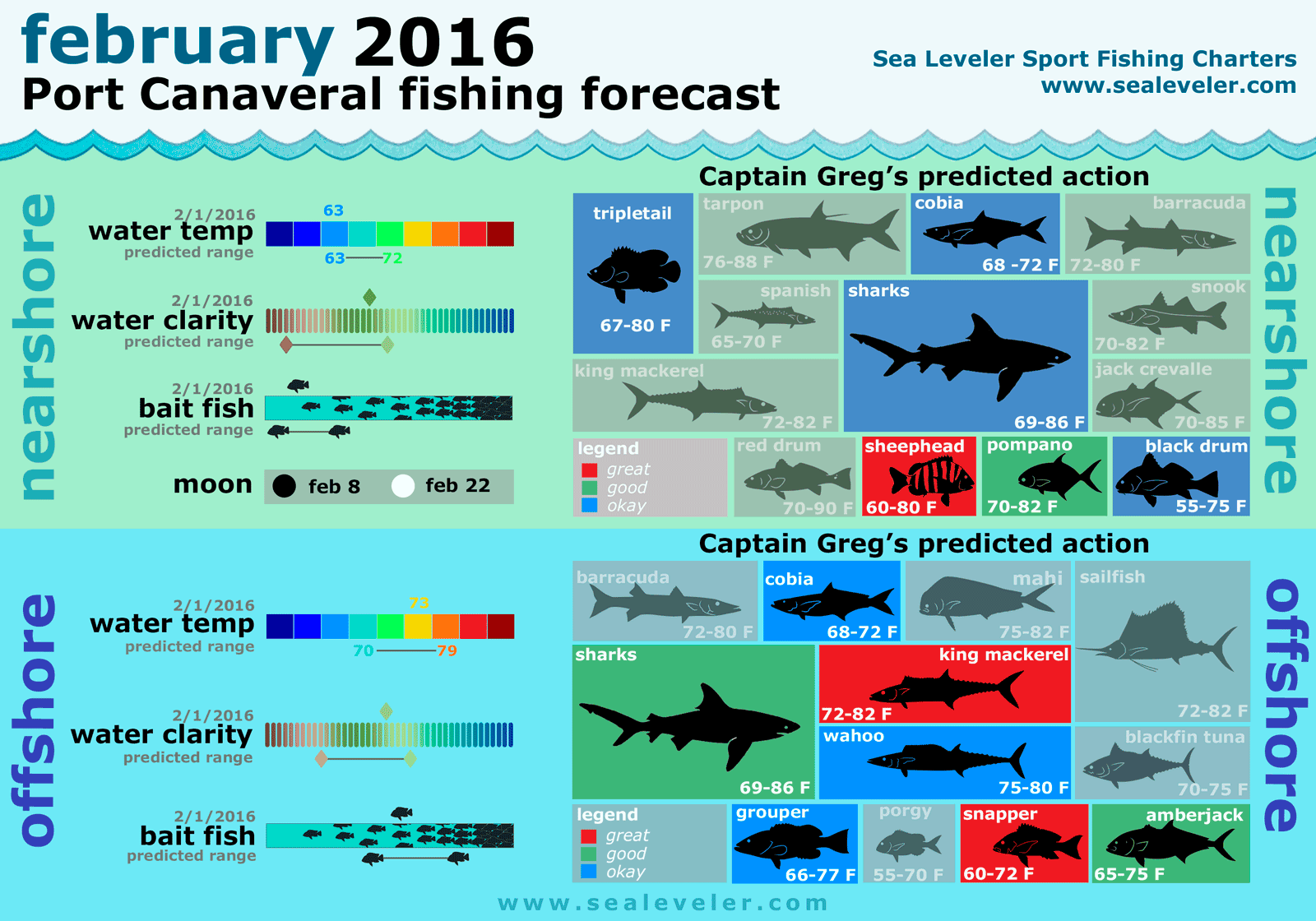 February 2016 port canaveral florida fishing report for Cape canaveral fishing report