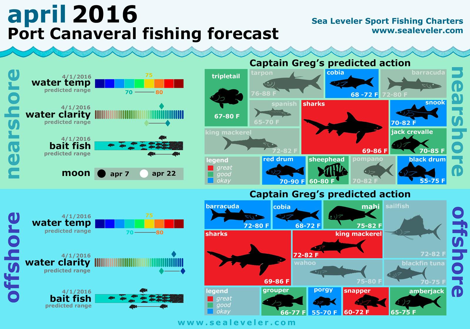 April 2016 port canaveral florida fishing report for Port canaveral fishing