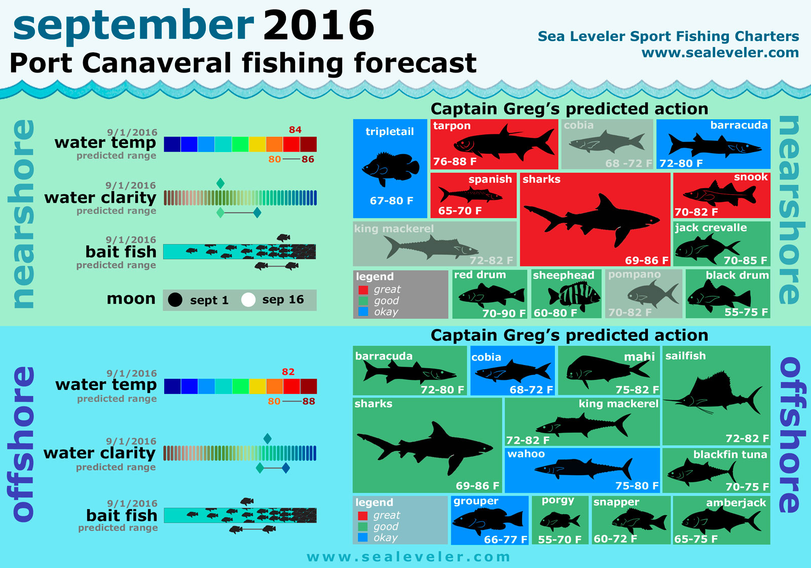 Florida gulf fishing season 2016 all the best fish in 2018 for Fishing forecast calendar