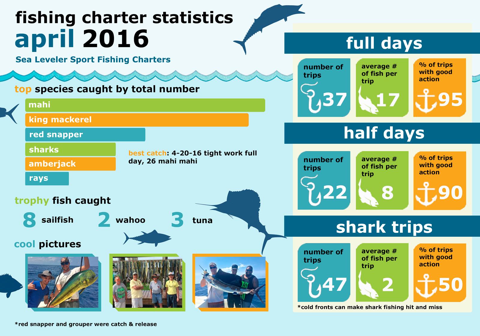Monthly Summary Fishing Statistics April 2016