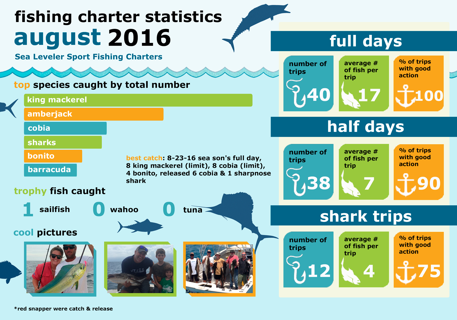 Monthly Summary Fishing Statistics August 2016