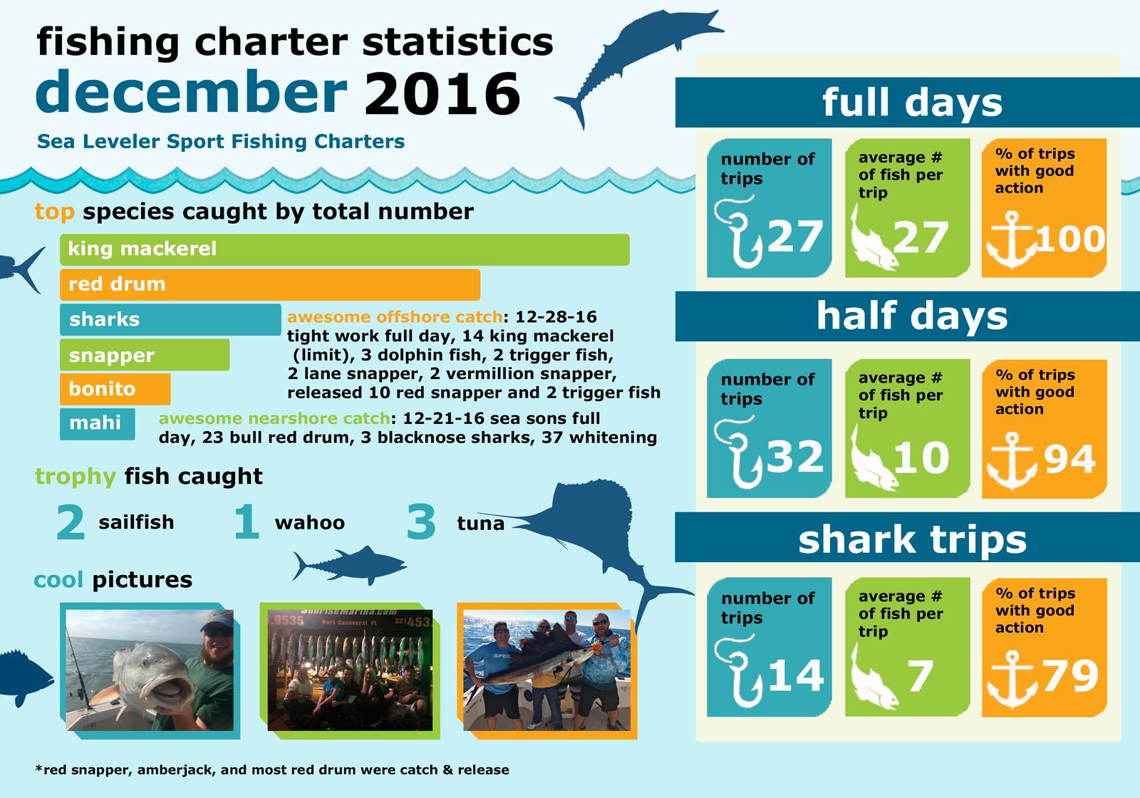 Monthly Summary Fishing Statistics December 2016