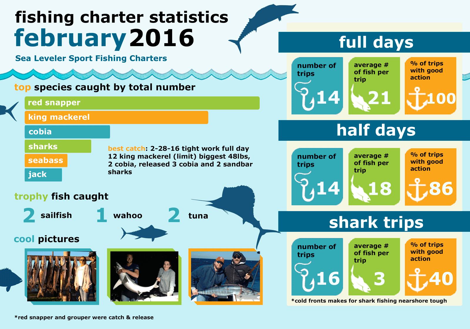 Monthly Summary Fishing Statistics February 2016