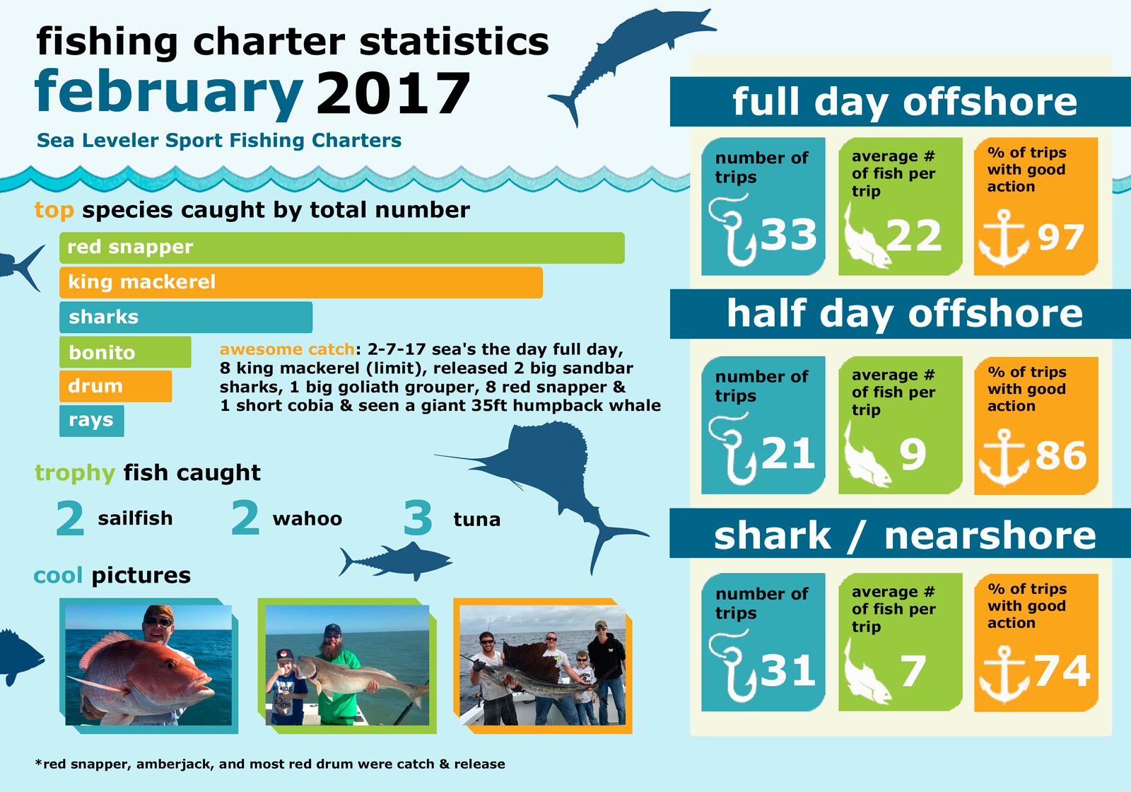 Monthly Summary Fishing Statistics February 2017