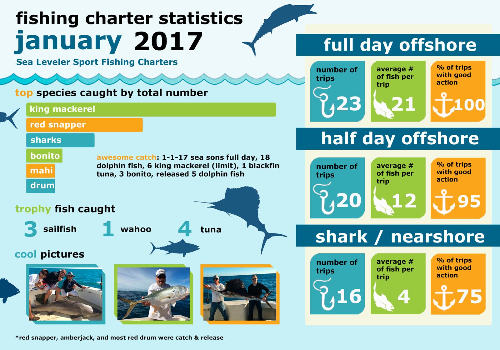 Monthly Summary Fishing Statistics January 2017