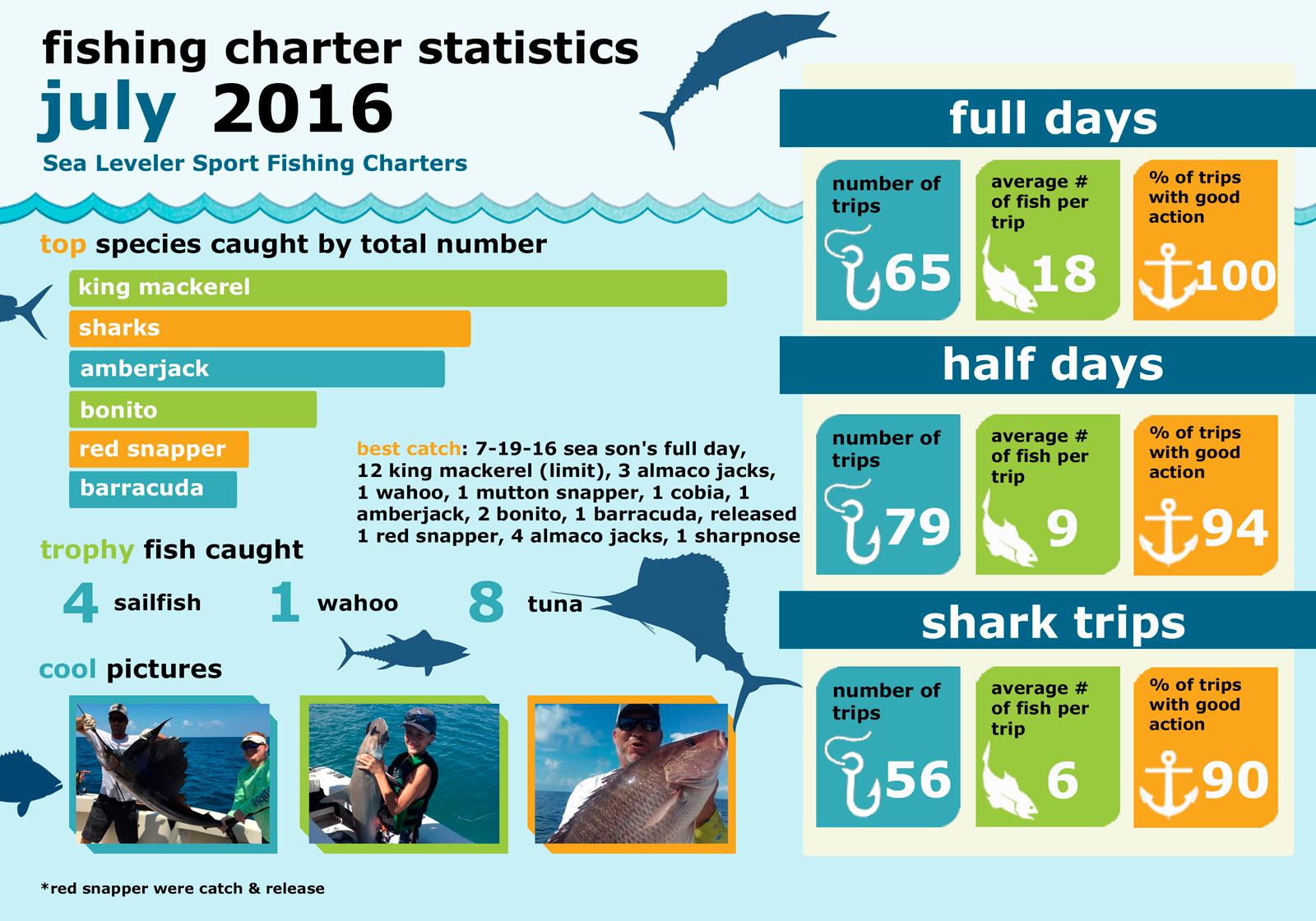 Monthly Summary Fishing Statistics July 2016