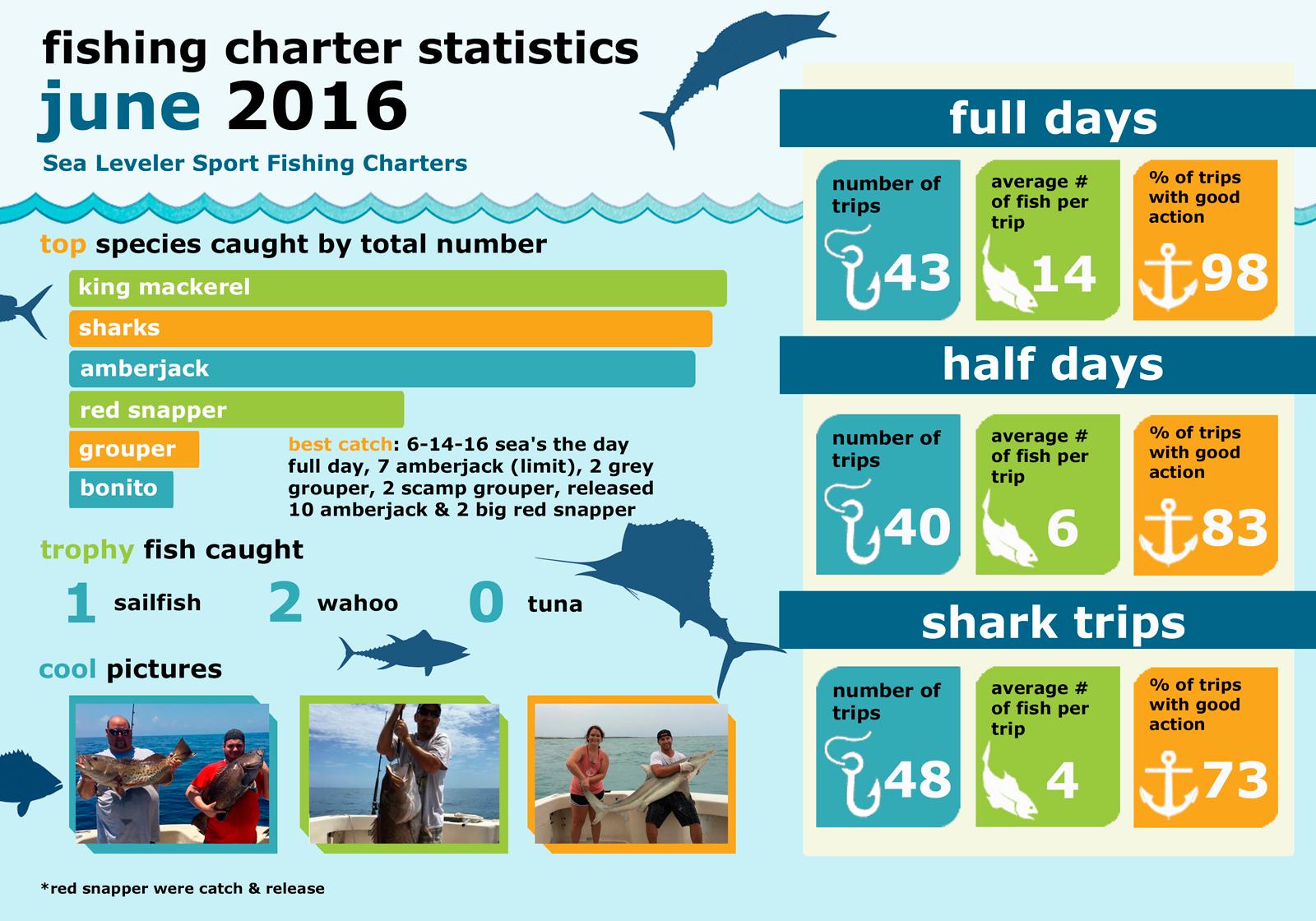 Monthly Summary Fishing Statistics June 2016
