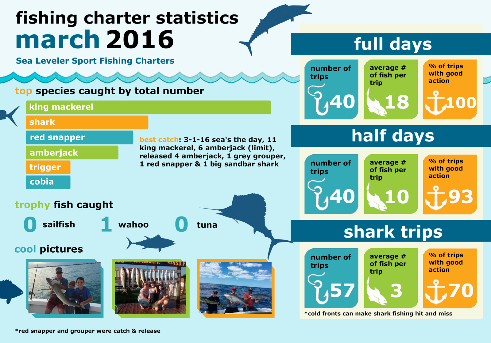 Monthly Summary Fishing Statistics March 2016