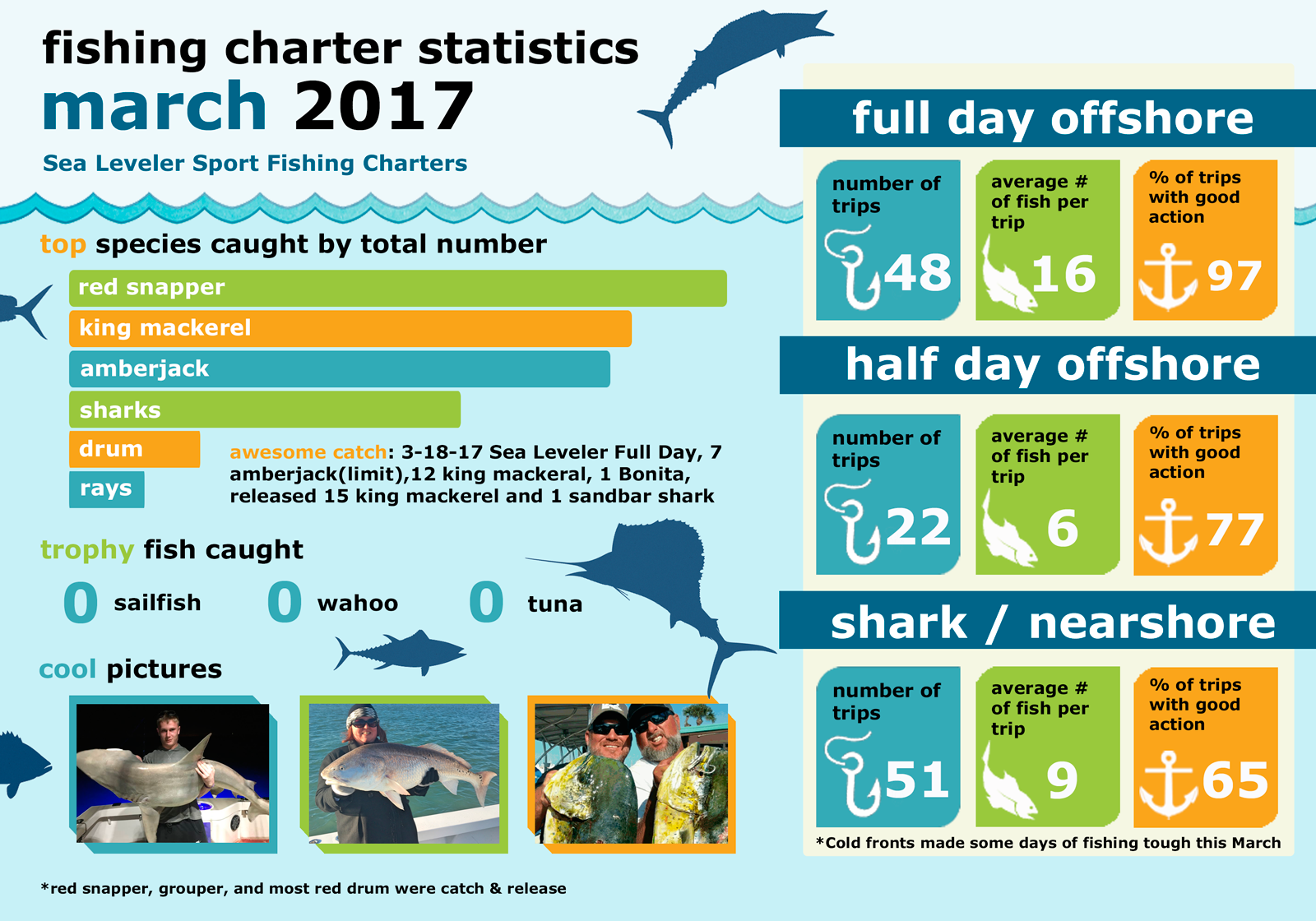 Monthly Summary Fishing Statistics March 2017