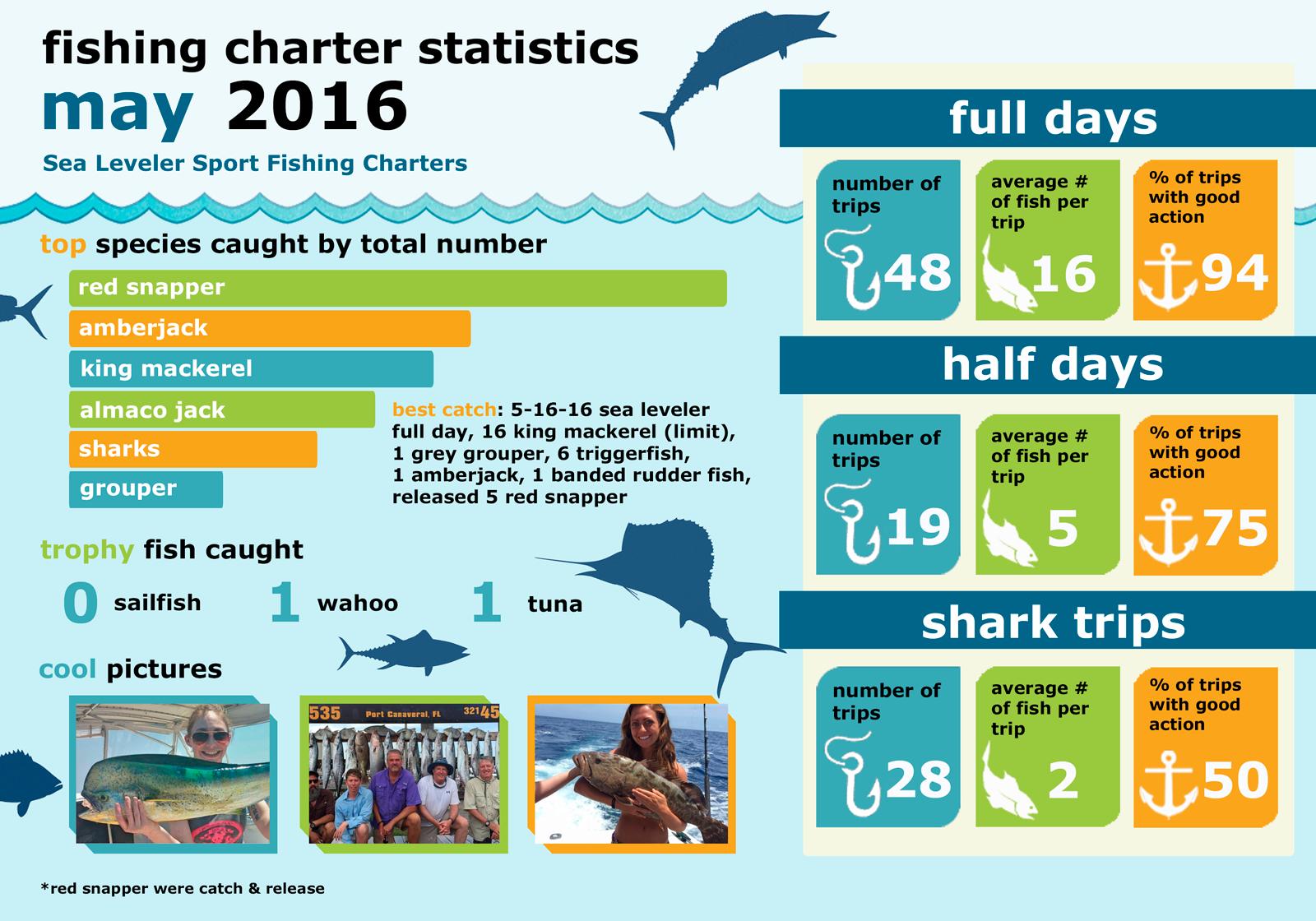 Monthly Summary Fishing Statistics May 2016