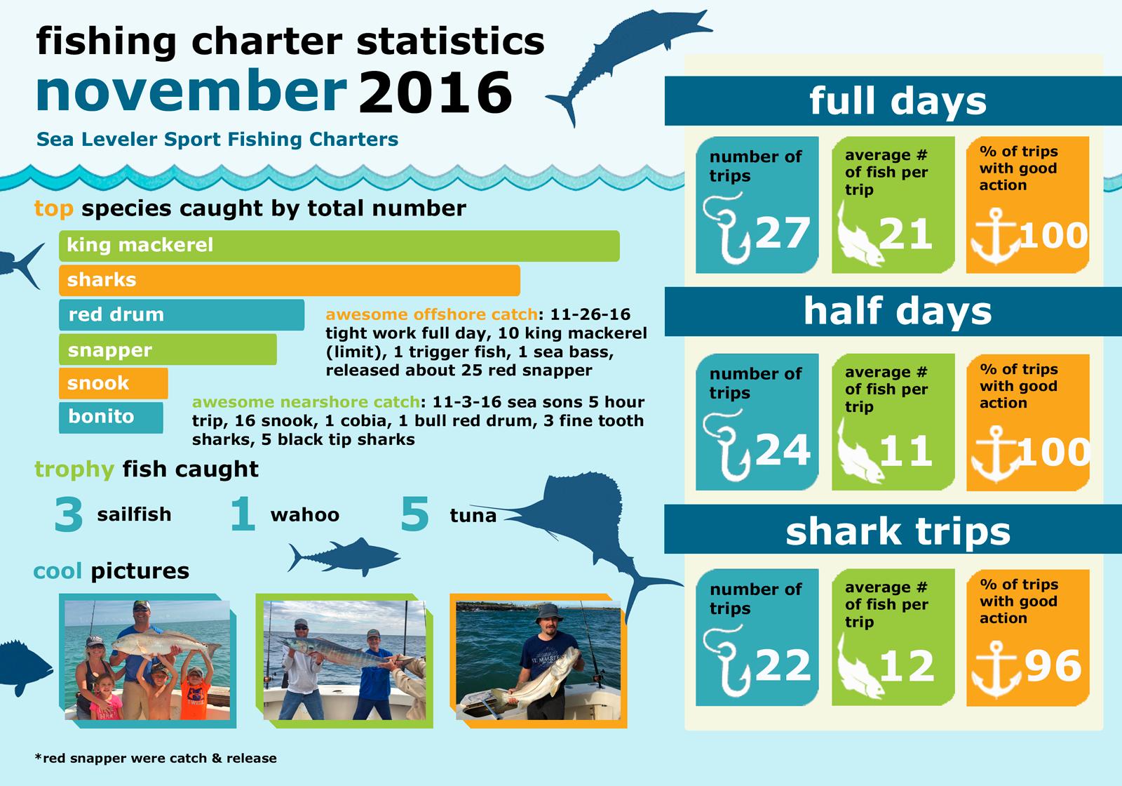 Monthly Summary Fishing Statistics November 2016