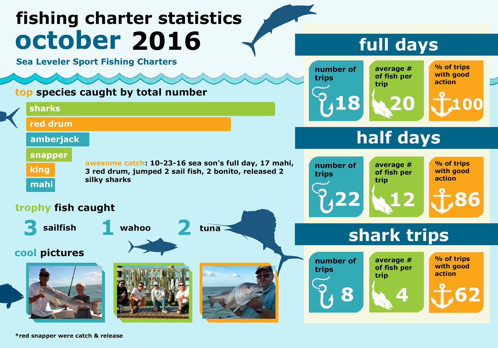 Monthly Summary Fishing Statistics October 2016