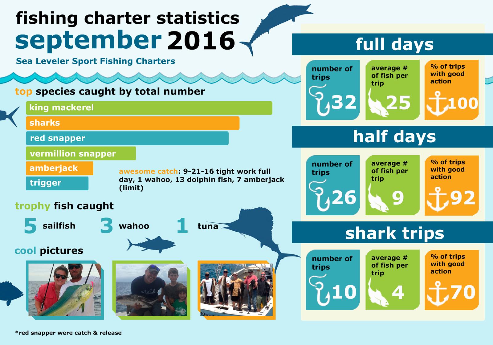 Monthly Summary Fishing Statistics September 2016