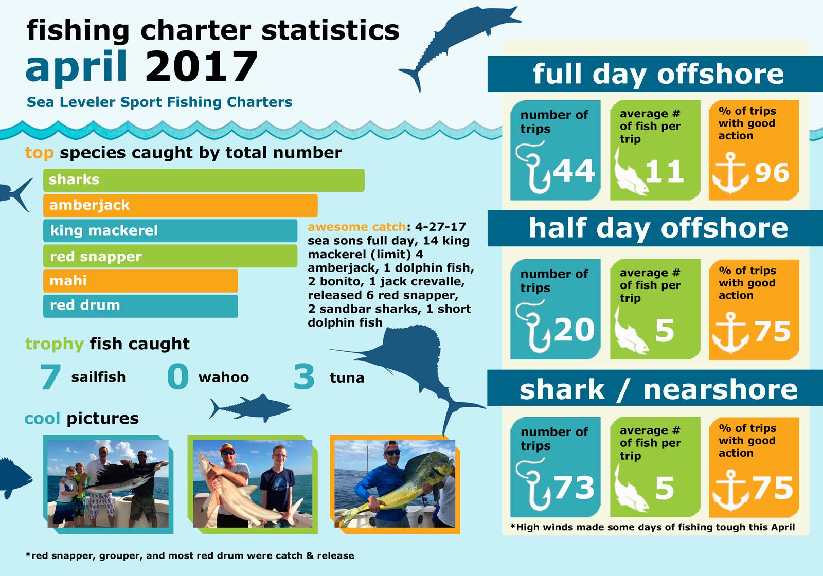 Monthly Summary Fishing Statistics April 2017