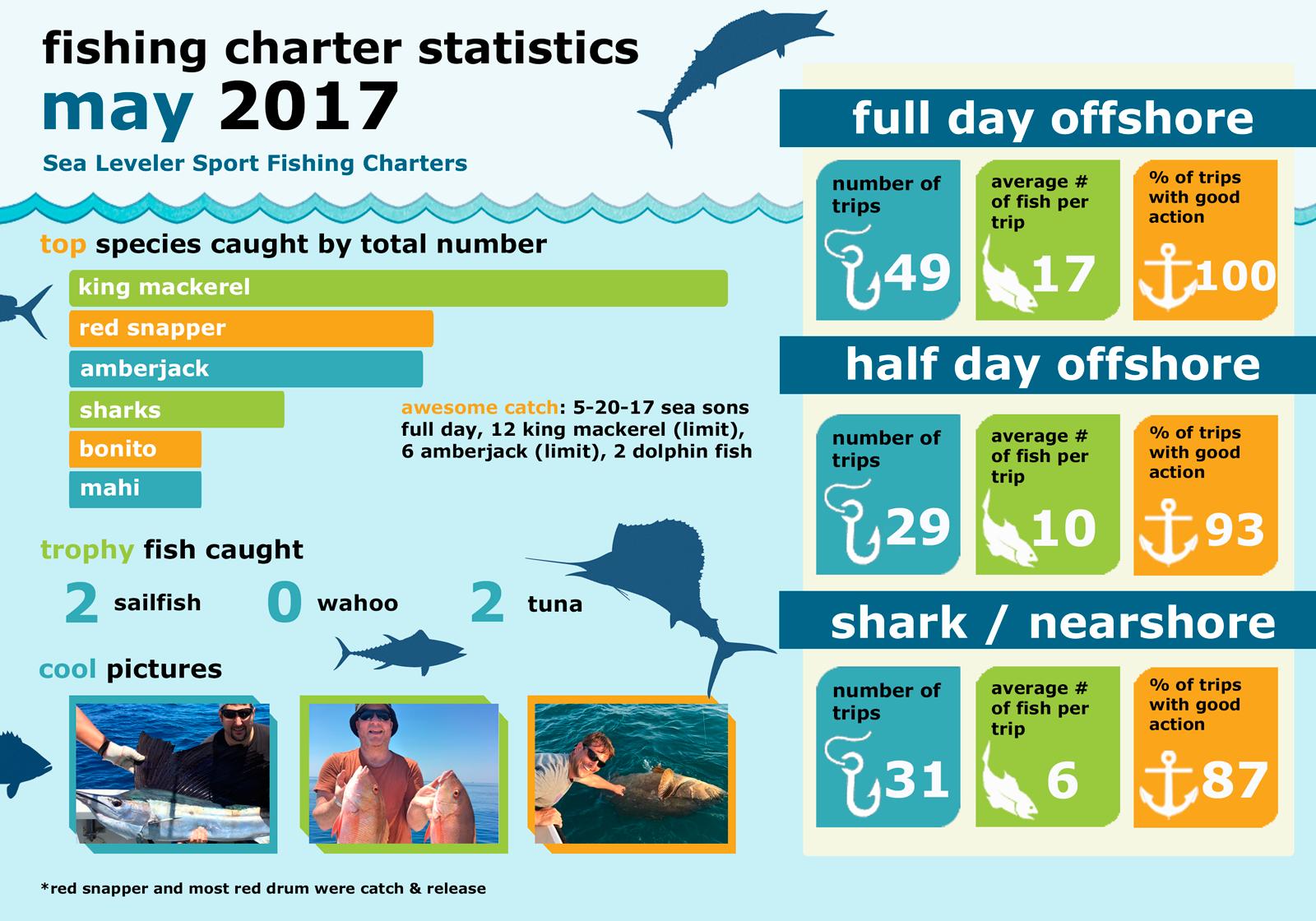Monthly Summary Fishing Statistics May 2017