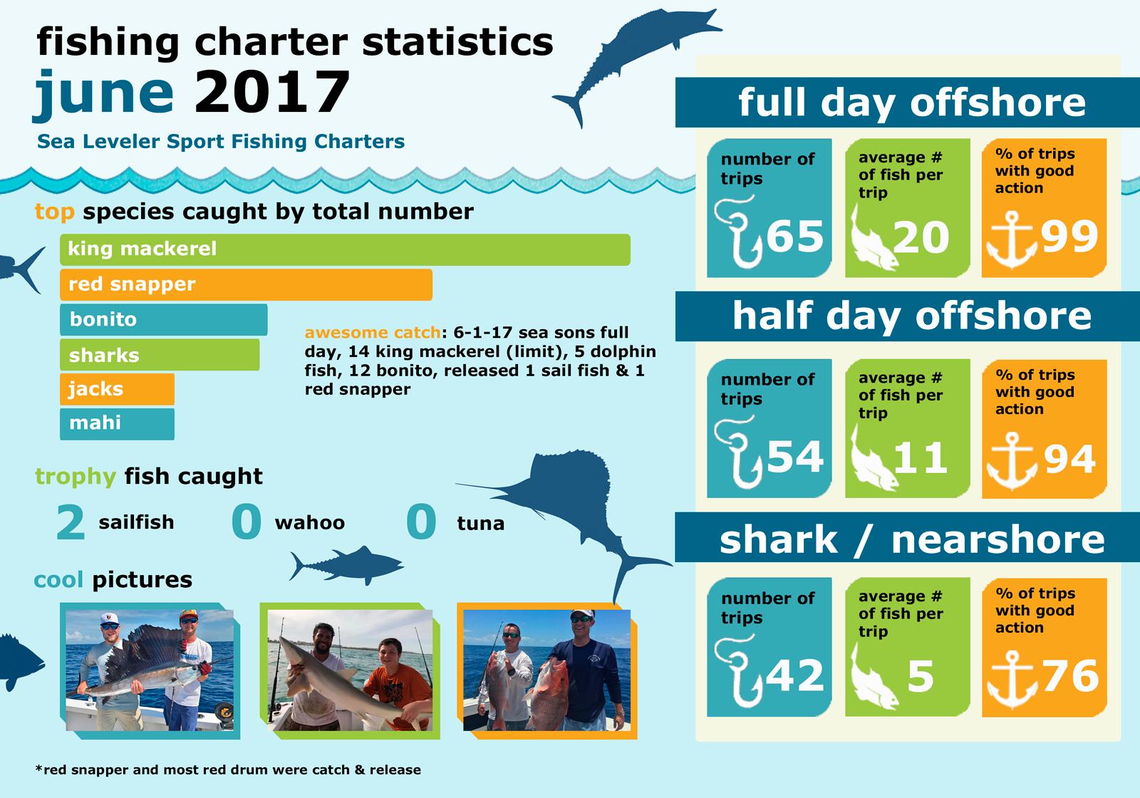 Monthly Summary Fishing Statistics June 2017