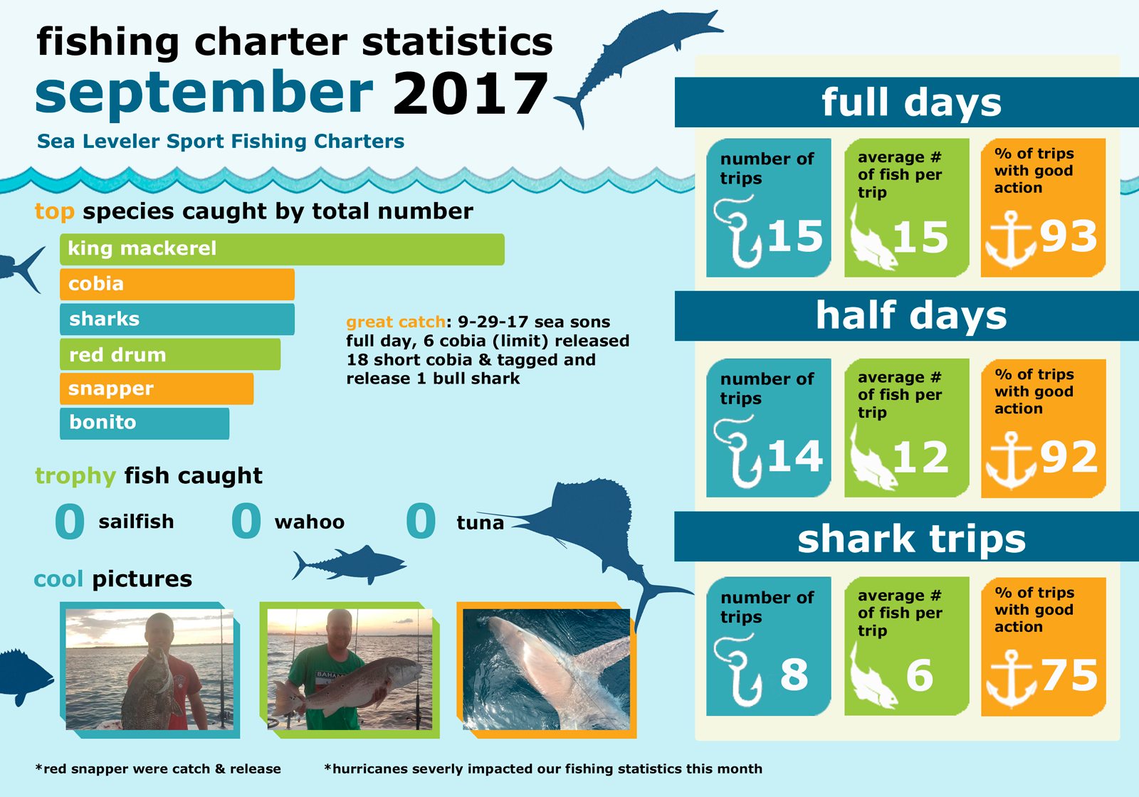 Monthly Summary Fishing Statistics September 2017